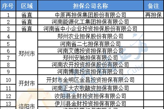 名单公示!河南53家担保公司拟获奖补资金支持