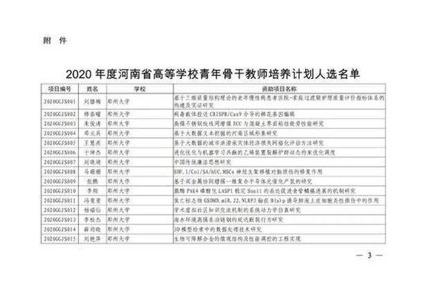 2020年度河南省高等学校青年骨干教师培养计划人选名单公布!