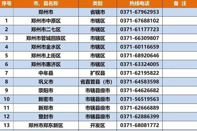 @学生及家长:河南省各市、县、区开通生源地信用助学贷款热线电话