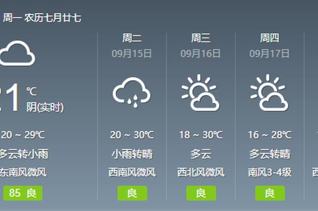 秋高气爽 本周郑州前雨后晴