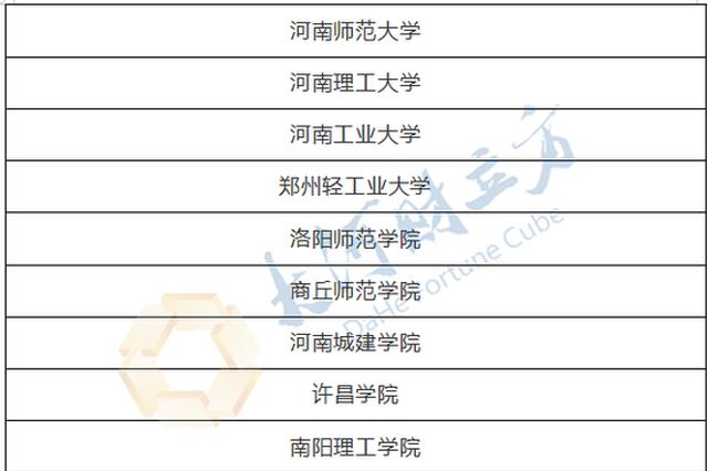 河南10高校获评省级示范高校 有你学校吗?