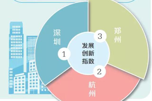 创新郑!跨境电商综试区这项指数 郑州全国第三