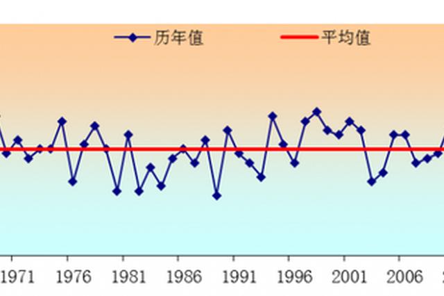 河南秋收期间天气如何 气温、降水、适播期早知道