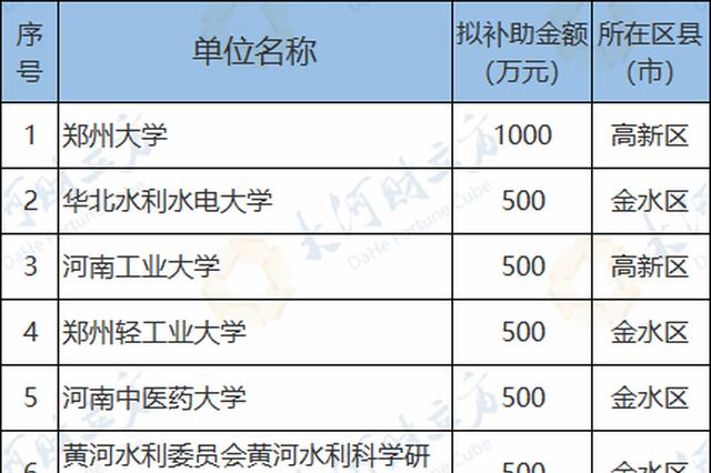 郑大、华水等高校在列 郑州38所单位拟获7240万元补助