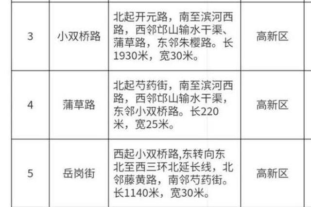 茉莉路、芍药街、强国路……郑州拟命名79条道路
