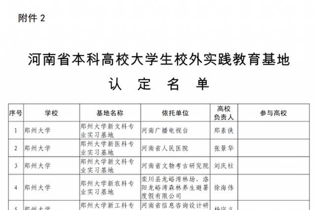 河南本科高校大学生校外实践教育基地名单公布