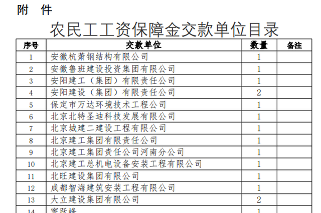 郑州再发通知清退农民工工资保障金 涉及这977家企业