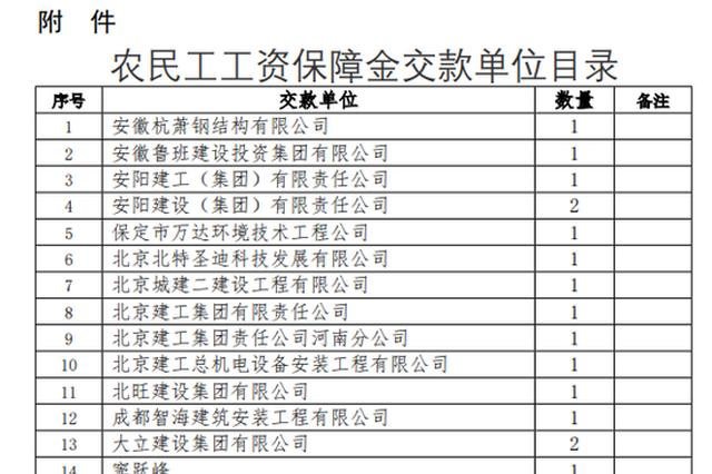 郑州市再发通知清退农民工工资保障金 涉及这977家企业