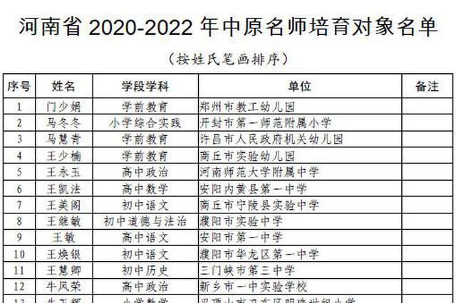 167名!河南2020-2022年中原名师培育对象名单公布