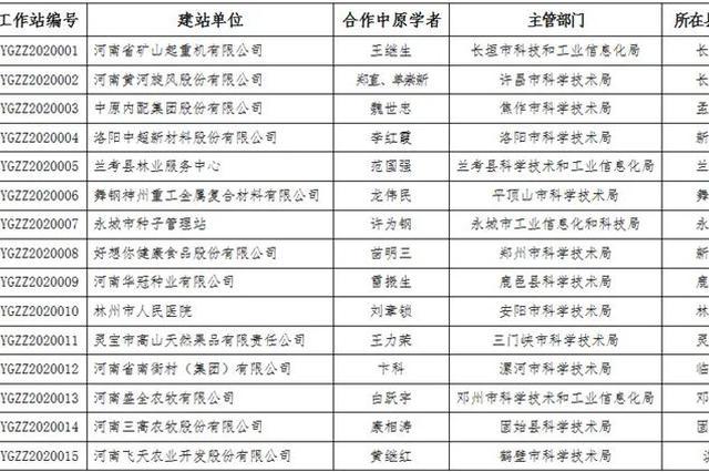 河南省设立首批中原学者工作站 15家单位入选