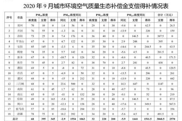 河南公布9月城市环境空气质量和水环境质量生态补偿情况