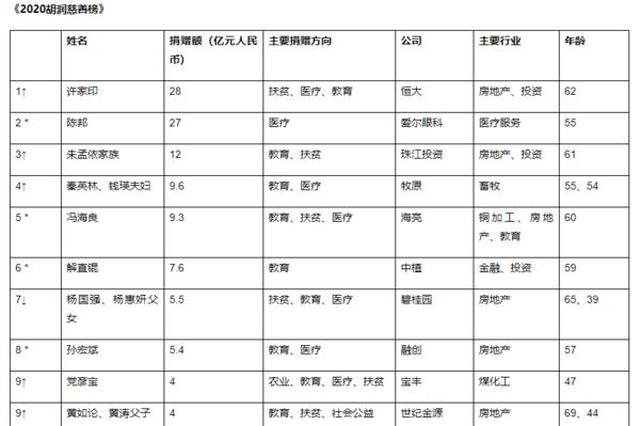 2020胡润慈善榜出炉 河南籍企业家三人上榜