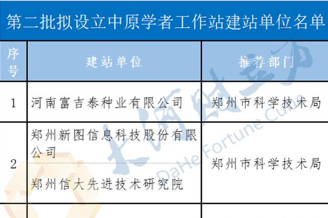 名单公示!河南第二批15家单位拟设立中原学者工作站