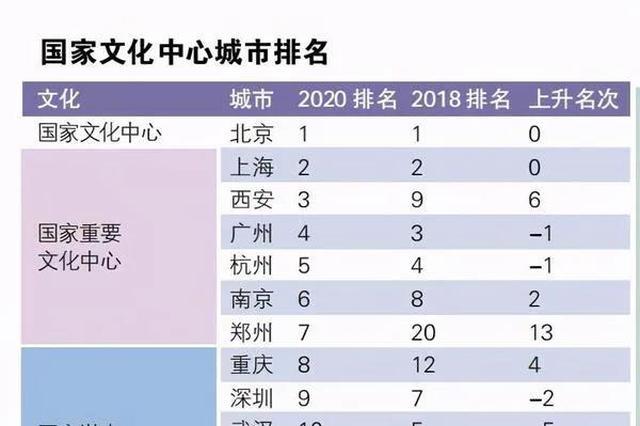 上升13名 郑州跻身国家重要文化中心城市!
