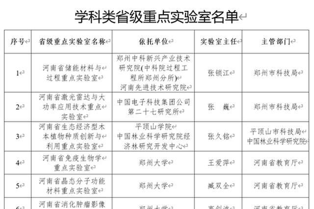 河南省将建设35个省级重点实验室