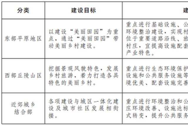 郑州美丽乡村建设重要文件发布!全市村庄都要大变样