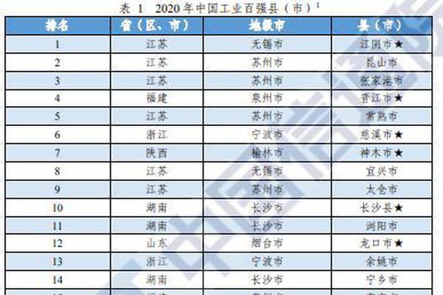 河南10地上榜!2020年中国工业百强县(市)榜单发布