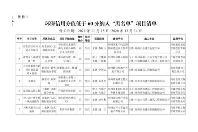 """郑州43个施工项目及企业环境信用降级 14个进""""黑名单"""""""