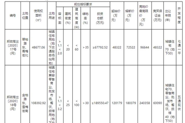 起始价合计23.44亿元!郑州高新区挂牌出让3宗297.34亩土地