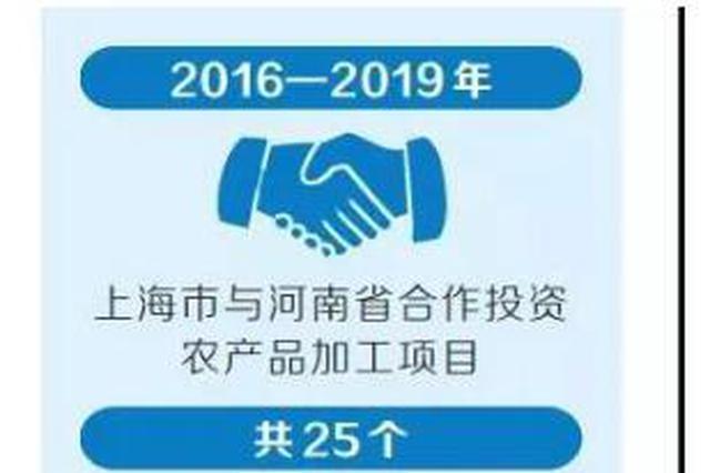 总投资814.5亿元!73个豫沪合作项目签约