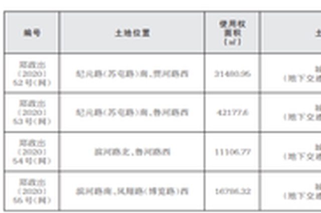 起拍价31.9亿元 郑州8宗约381亩土地挂牌出让