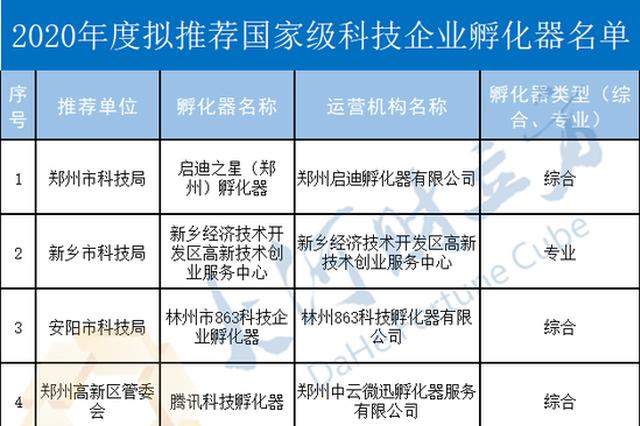 """河南拟推荐这6家科技企业孵化器上报""""国家级"""""""