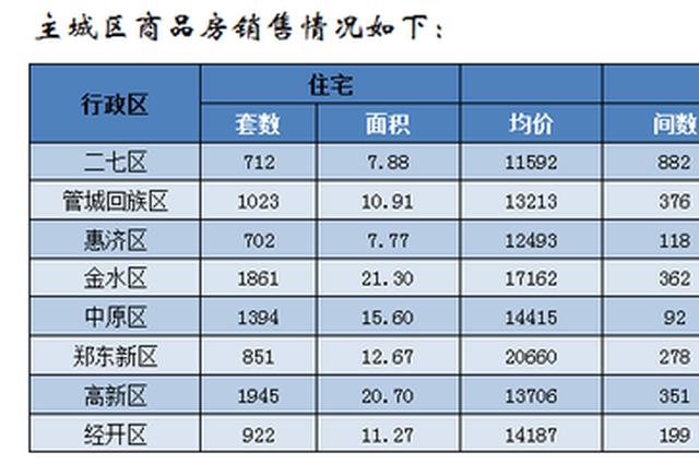 郑州10月房地产销售数据:商品住宅销售18133套 均价11709元/平方米