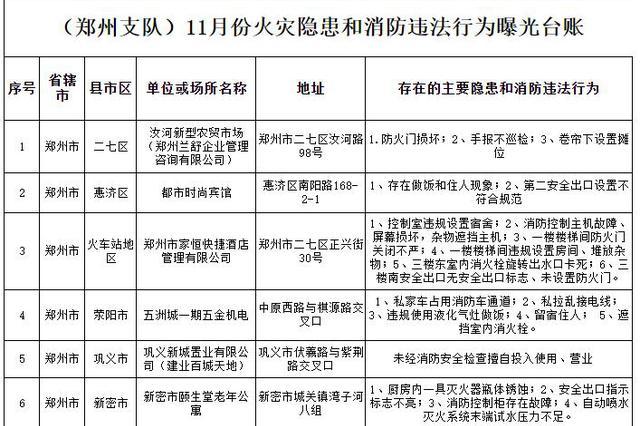 这些单位小心了!郑州消防曝光7家存在火灾隐患的单位名单