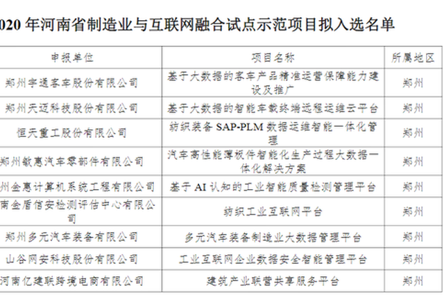 河南71个制造业与互联网融合试点示范项目名单公示