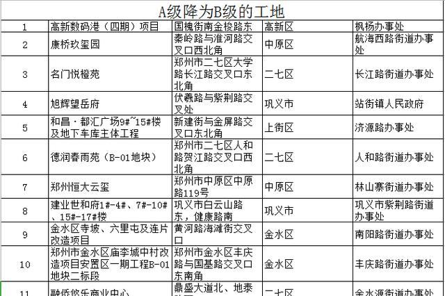 郑州发布工地动态评级:222个项目降级 9处工地被警告