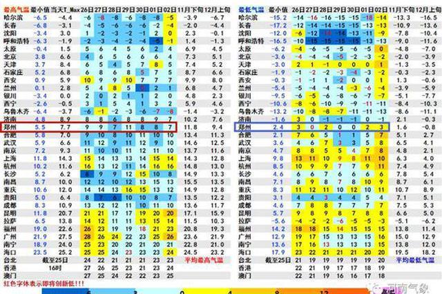 河南已正式入冬!最高气温维持个位数 一个字:冷