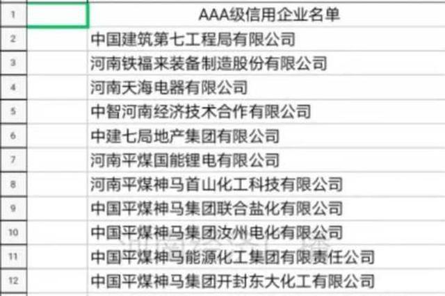 41家企业荣登河南2020年首批AAA级信用企业名单