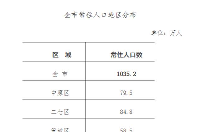 2019年郑州常住人口1035.2万人 人口第一区是金水区