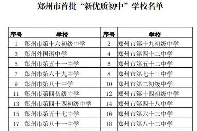 """郑州市教育局公布首批""""新优质初中""""学校名单"""