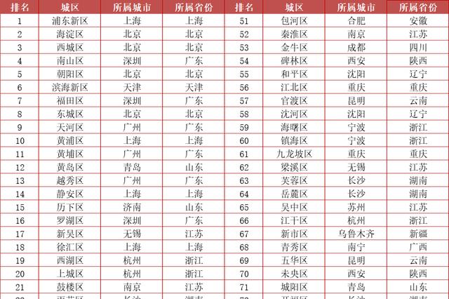 全国百强主城区排名首次发布 郑州金水区上榜