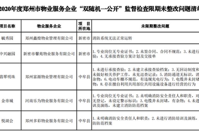 未按期整改到位 郑州27家物业服务企业被点名(名单)