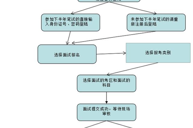 河南中小学教师资格面试报名12月10日启动