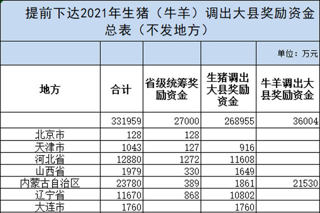 财政部26.89亿元生猪奖励资金下发 河南获3.6亿元