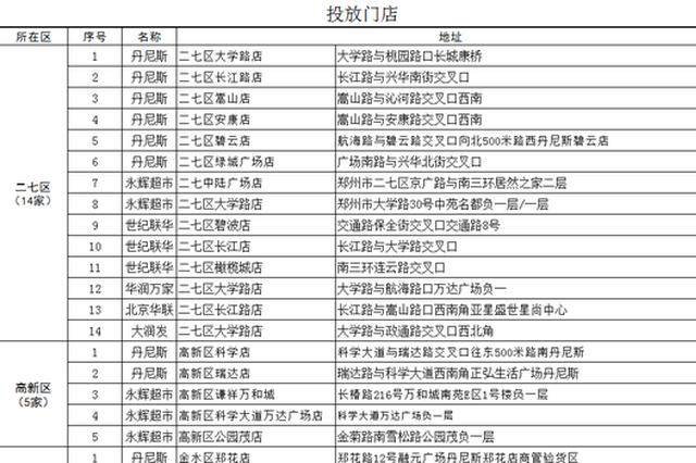 郑州市将于1月16日启动猪肉应急投放工作