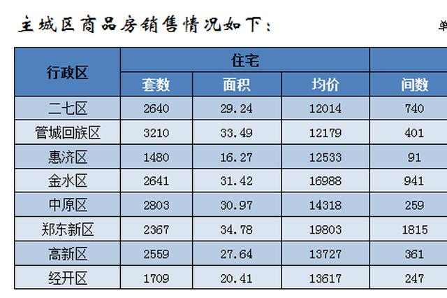 郑州去年12月房价出炉:商品住宅均价12016元/m²
