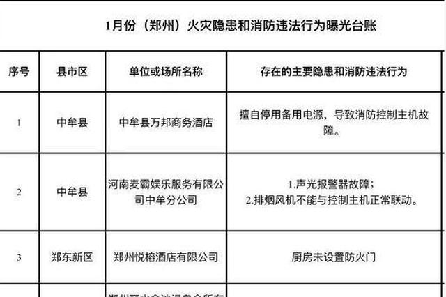 郑州这十家单位存在消防隐患 详细名单在这里