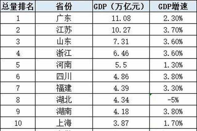 29省份最新GDP出炉!河南连续17年第五  粤苏超10万亿