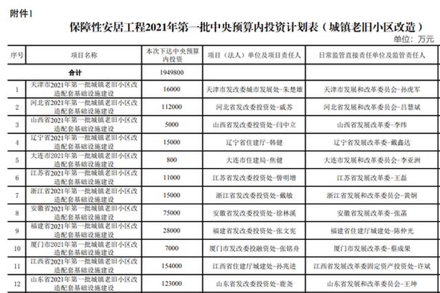 河南获22.3亿元!国家发改委下达297亿元中央预算内投资