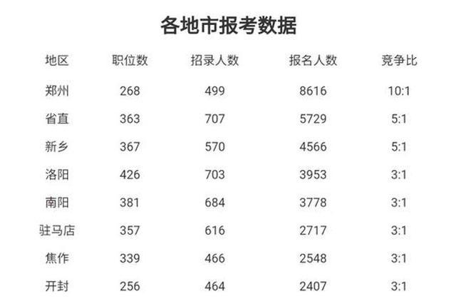 河南省考报名首日人数火爆 最冷最热十岗出炉