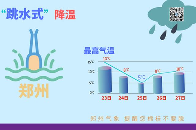 注意!今日郑州迎中雨 气温降至个位数!