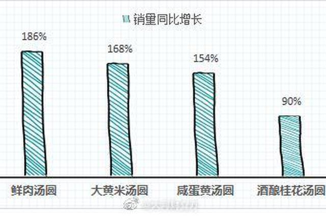 元宵节趣味数据:河南人爱吃黑芝麻汤圆 减肥更青睐计数跳绳
