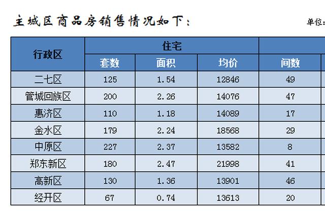 郑州1月份商品住宅销售4717套 销售均价10020元/平方米