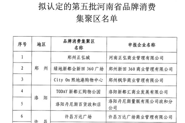 正弘城、胖东来在列!河南拟认定16家企业为品牌消费集聚区