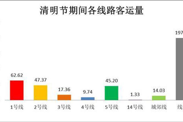 """790.55万人次!郑州地铁清明假期""""成绩单""""出炉"""