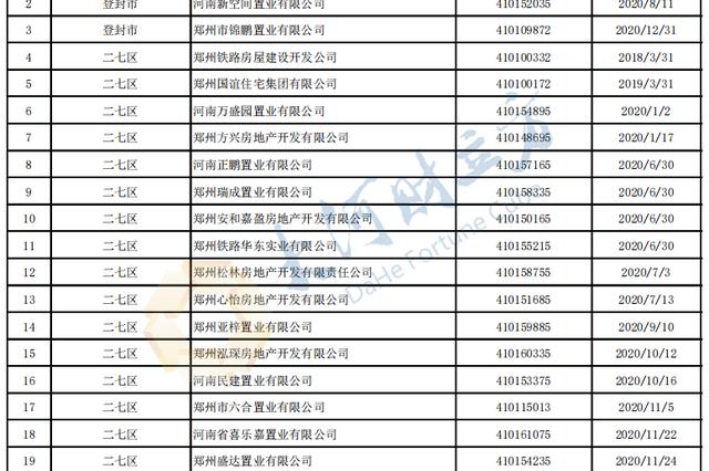 郑州市房管局强制注销252家房地产开发企业资质 附名单